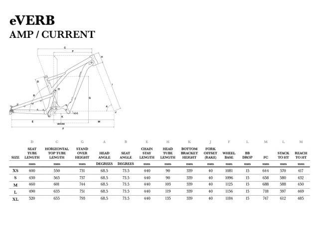 GT eVerb: le geometrie