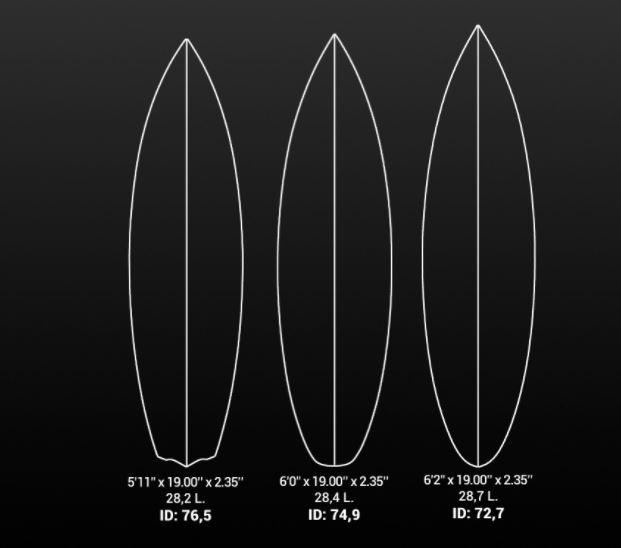 Surf id number da una formula matematica le caratteristiche di una tavola 4actionsport - Tavola surf usata subito it ...