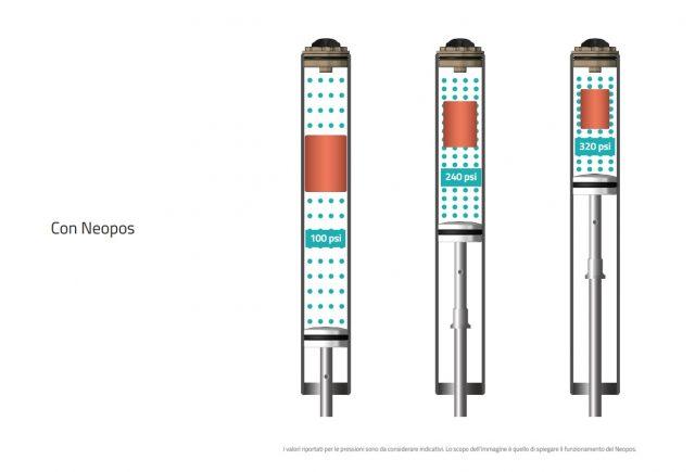 Aumento graduale della pressione durante la compressione della forcella