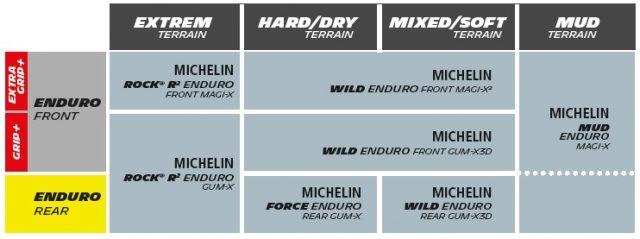 Michelin Wild Enduro - scheda tecnica