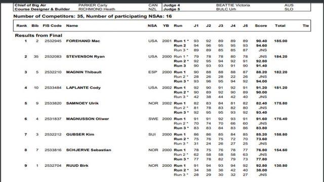 classifica finale world champ cardrona junior