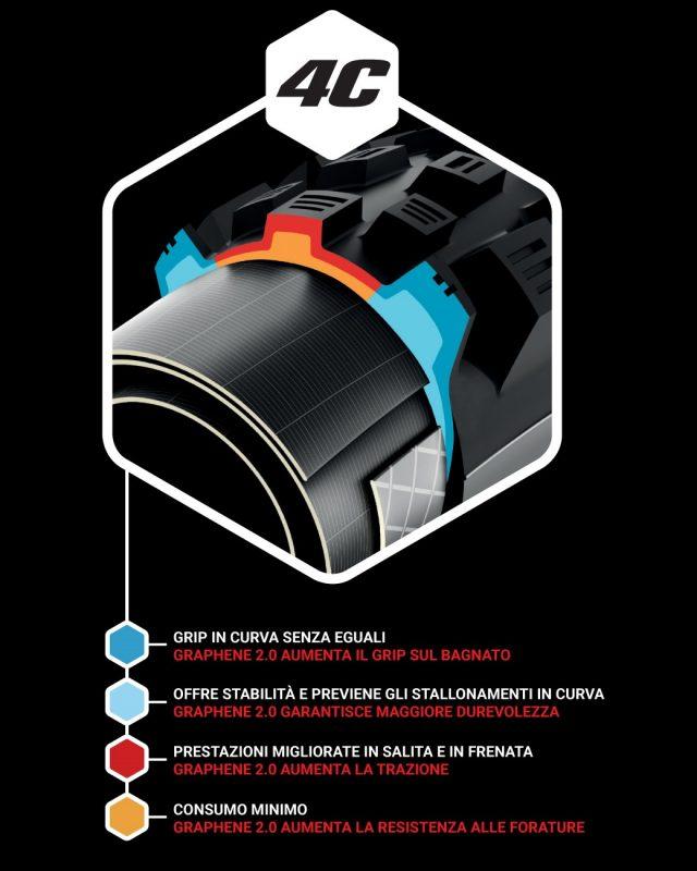 La tecnologia VIttoria 4C nel dettaglio