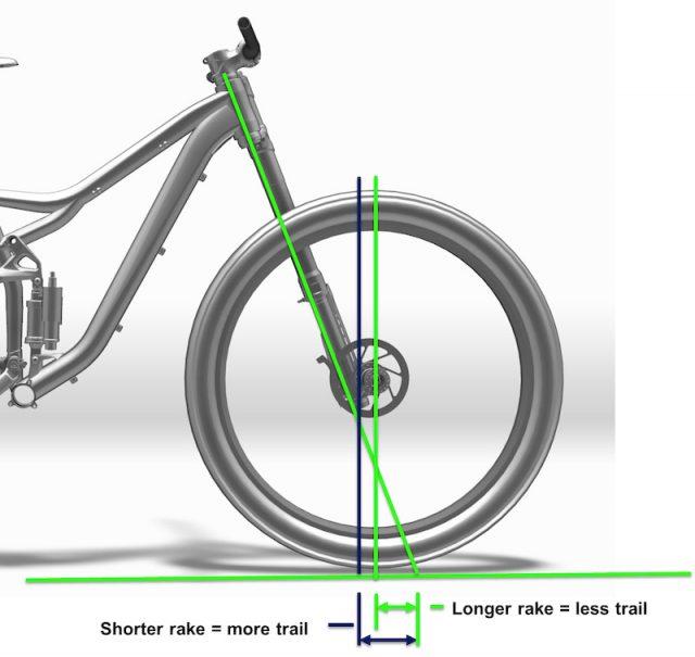 Il rapporto tra Offset e Trail - immagine: Pinkbike