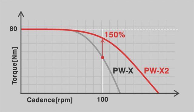 Coppia massima di 80 Nm disponibile a una più elevata frequenza di pedalata