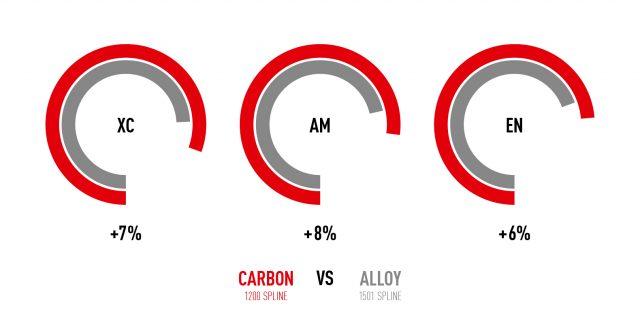 I guadagni in termini di accelerazione rispetto alle ruote 1501 con cerchio in alluminio