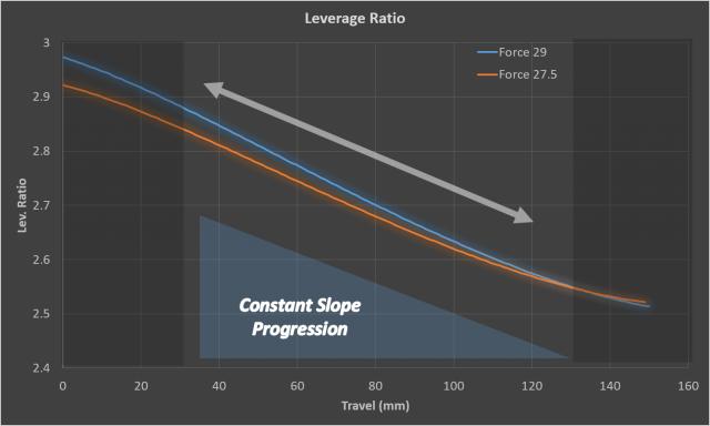 Le curve d'affondamento di Force 29 e Force 27,5 a confronto