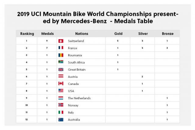 Mondiali MTB 2019 - medagliere