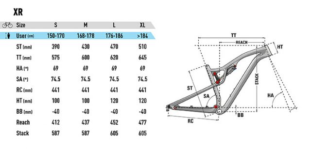 Lapierre XR - geometrie