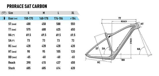 ProRace SAT Carbon - geometrie
