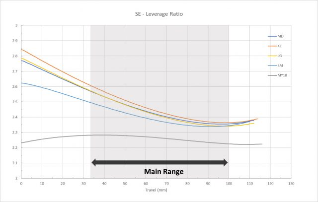 Scalpel MY32 - leverage ratio