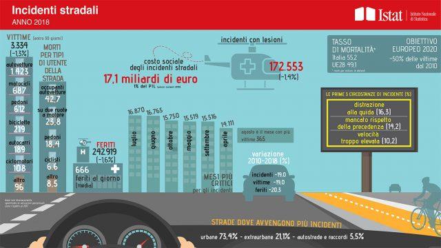 ISTAT - Infografica incidenti stradali 2018