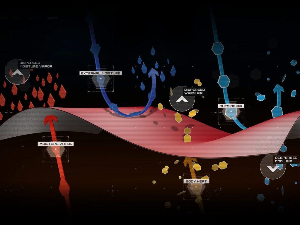 Polartec Neoshell il tessuto e come funziona