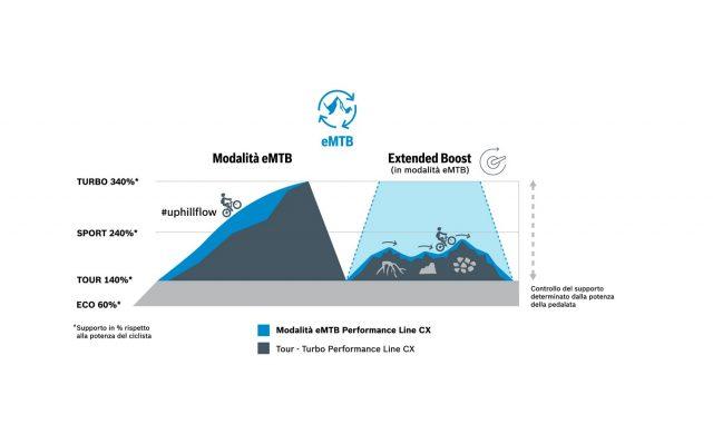 Bosch CX update - grafico