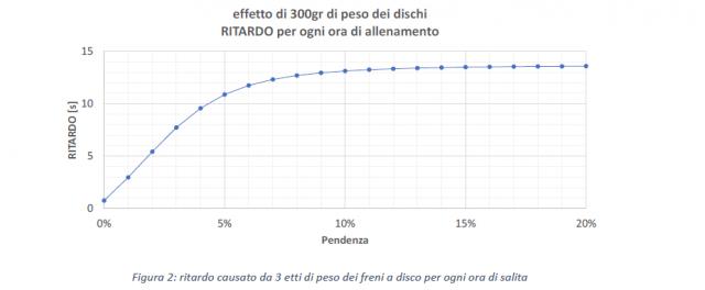 Potenza performances ed efficienza della bici