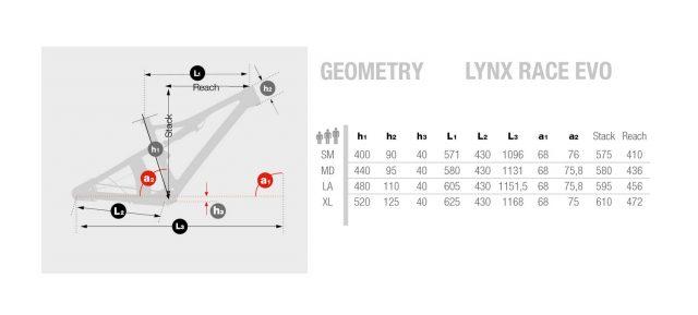 BH Lynx Race Evo - geometria