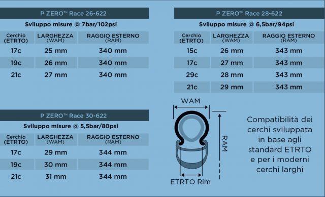 Pirelli Velo, arrivano due nuovi copertoncini