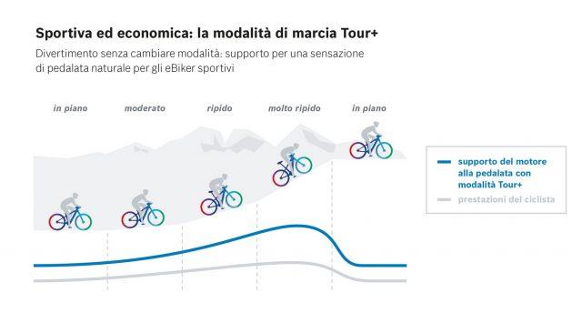 Bosch Tour+ - grafico